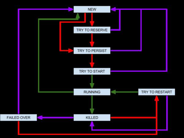 ArangoDB State Diagramm