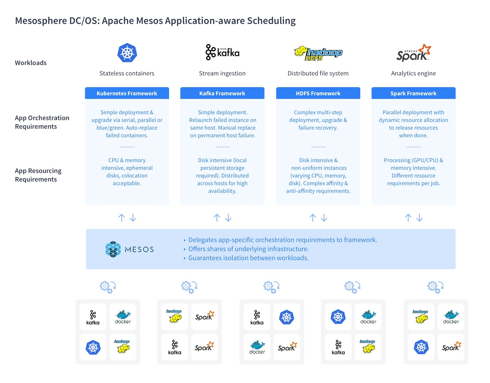 Apache Mesos Application-aware Scheduling