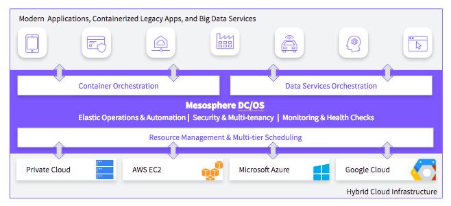 Datastores and Analytics Engines
