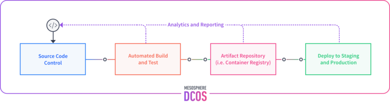 A high-level view of where the DCOS can run, what it provides, and the types of services that can share its resources.