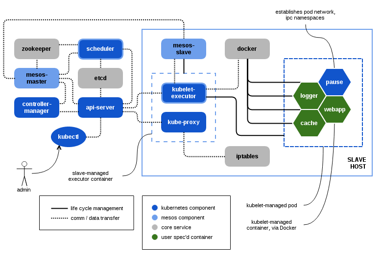 Kubernetes overview architecture