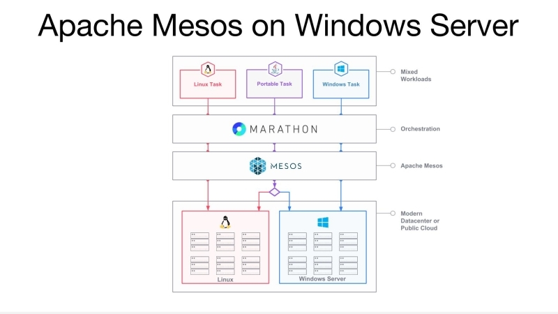 mesos-windows