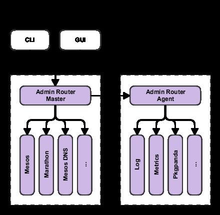DC/OS API Components